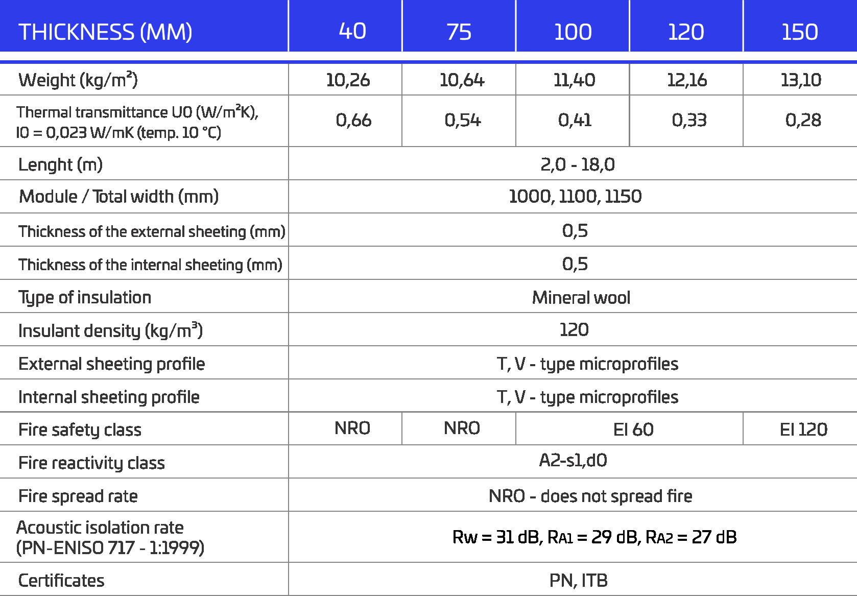 mwf sienu panelu dati